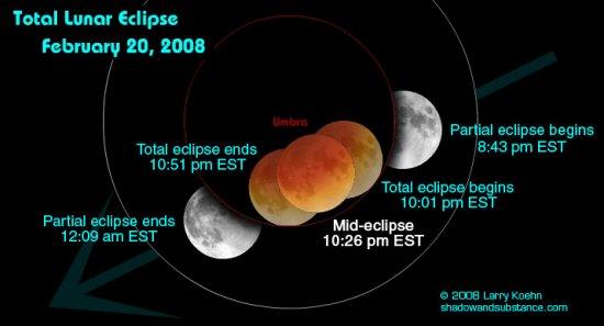 Eclipsă de Lună poză evoluţie